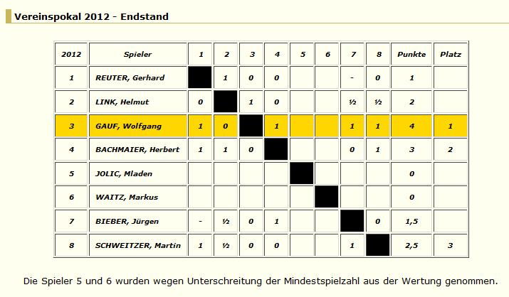 Vereinspokal - Schachclub 1953 Ronneburg