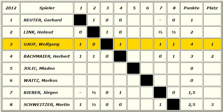VP_Ergebnisse2012